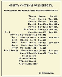 taula periòdica de Mendeléiev