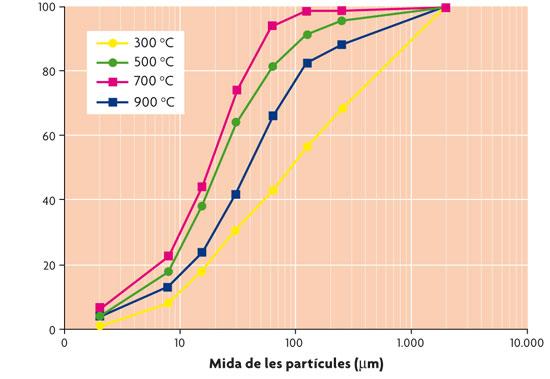 Distribució de mida de partícules de cendra