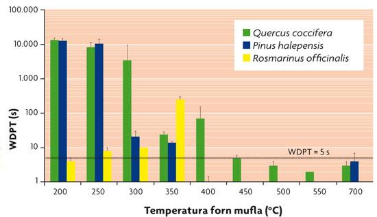 Repel·lència a l'aigua (WDPT) de cendres