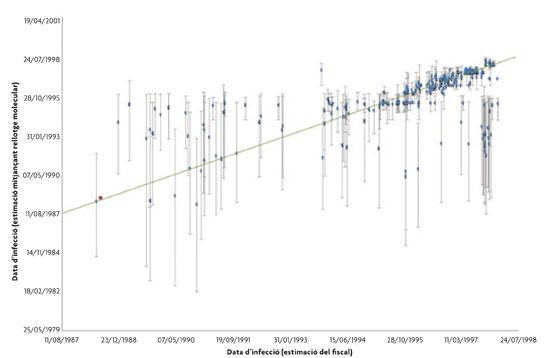 Relació entre les estimacions de dates
