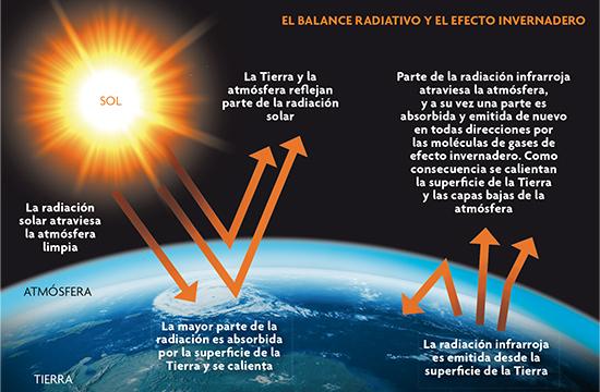 Resultado de imagen de Ciclos que cambian el clima de la Tierra