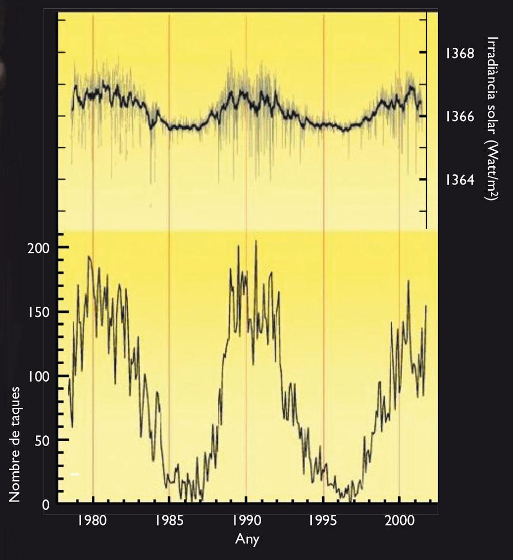 Irradiància solar