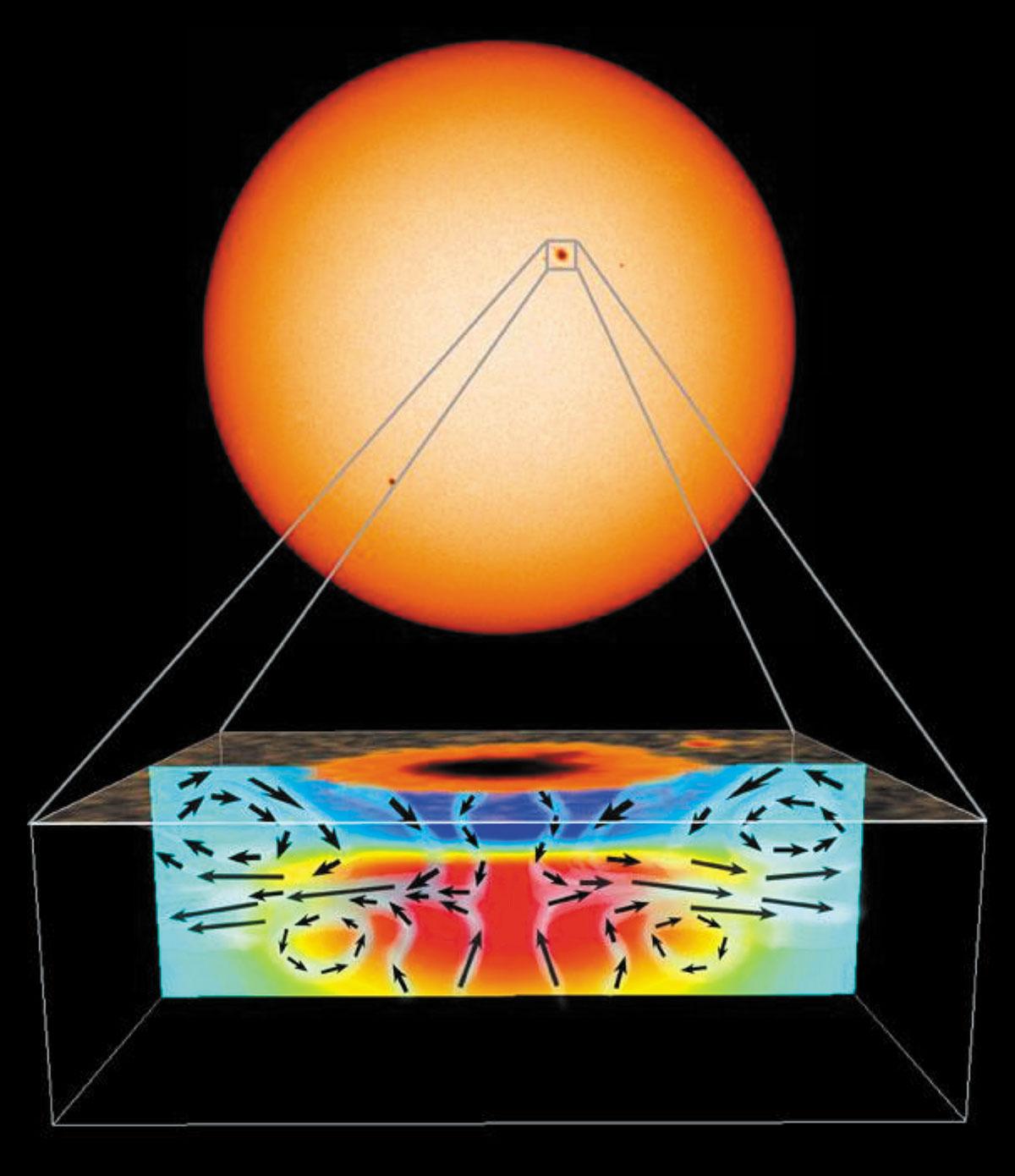 MDI de SOHO: observacions del Sol