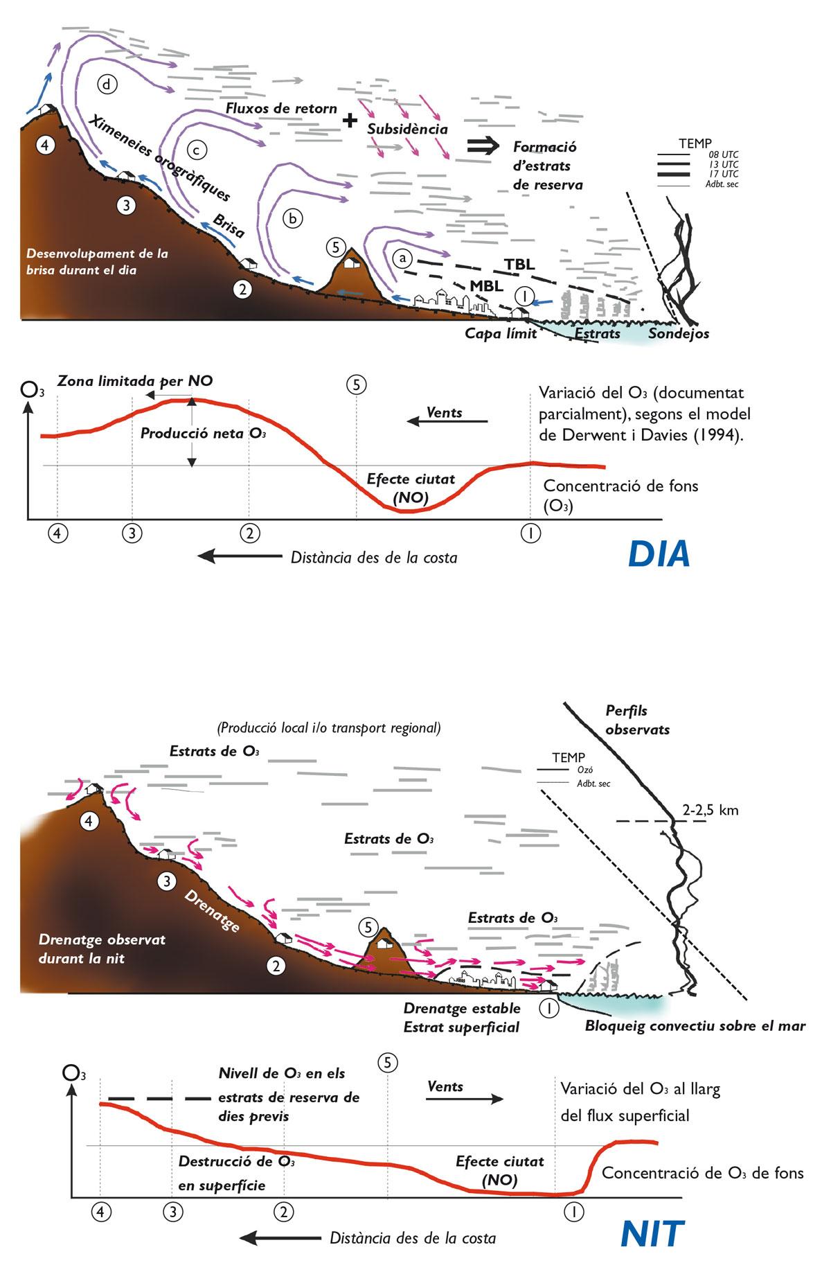 Circulacions esquematitzades per a una vall costanera de la conca mediterrània