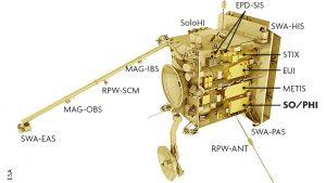 Càrrega útil a bord de solar Orbiter