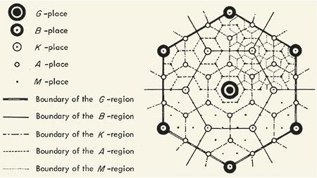 esquema ideal teoria dels llocs centrals antiurbana