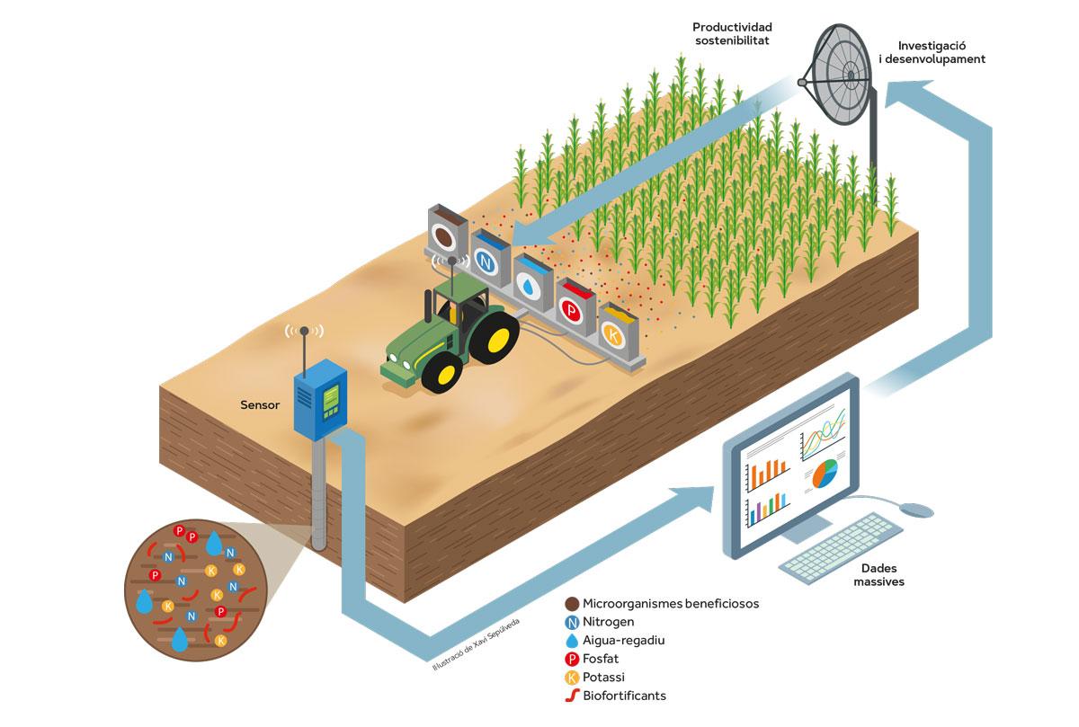 avanços tecnològics agricultura