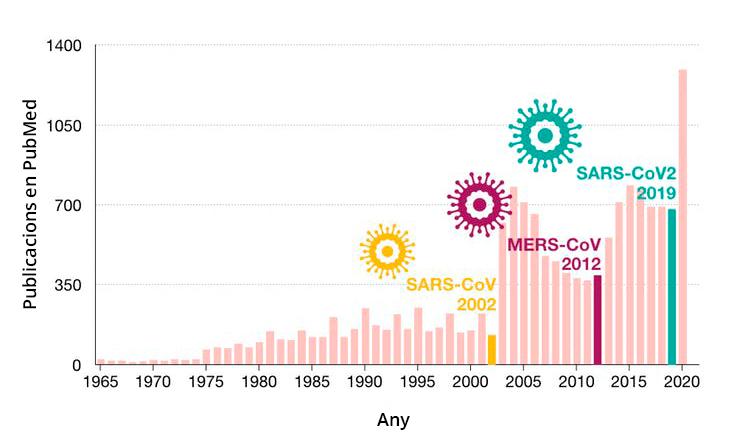 grafica coronavirus publicacions