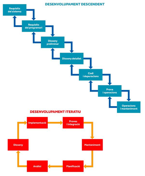 figura 2 programari