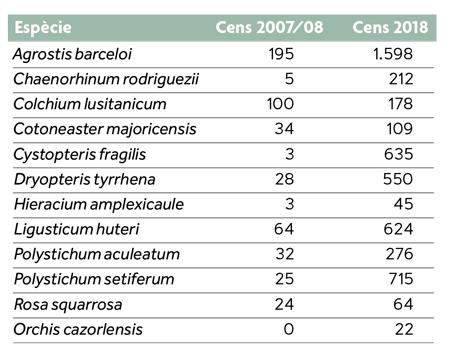 taula espècies pla recuperació