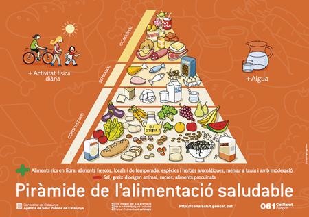 piràmide alimentació catalunya