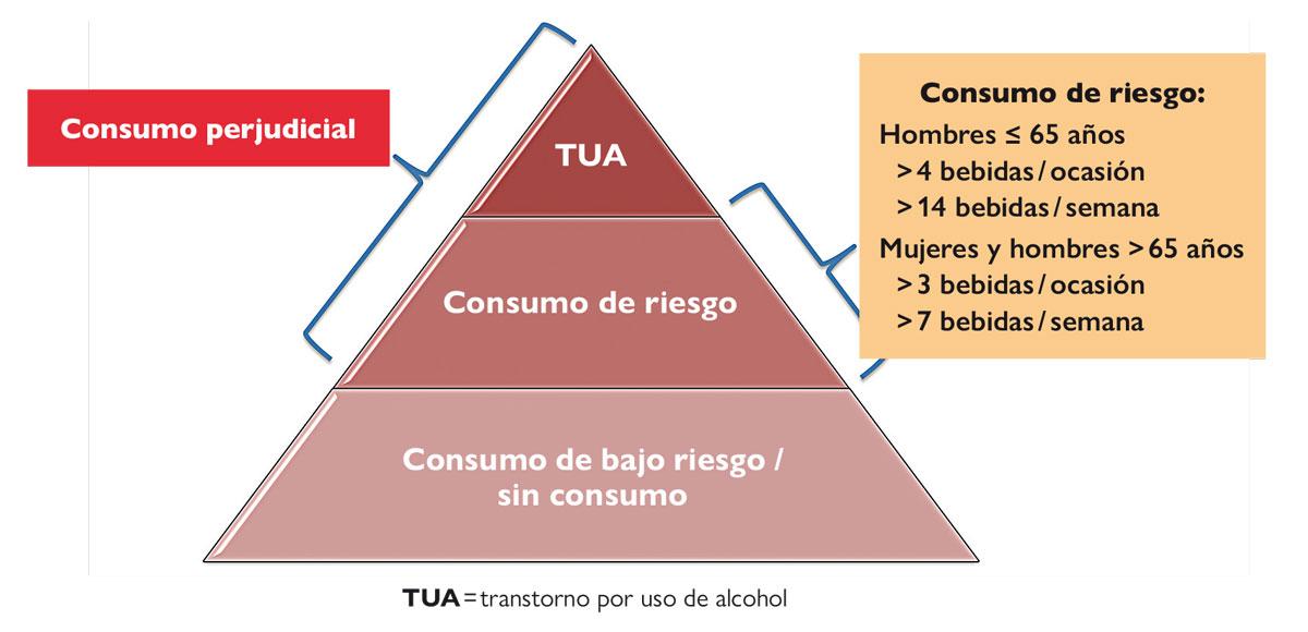 trastorno por uso de alcohol